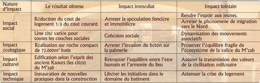 impacts2